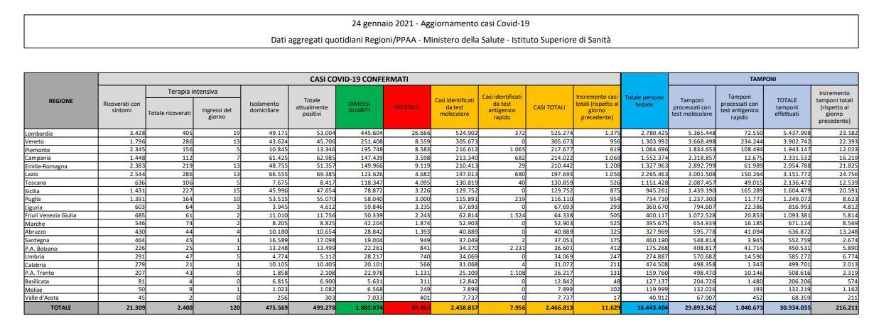 Coronavirus, 8.562 nuovi casi e 420 decessi in 24 ore