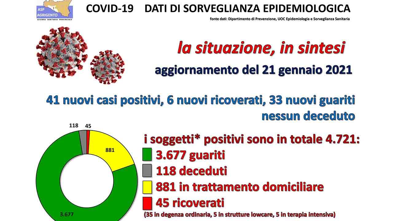 Covid, in provincia 41 nuovi casi e 6 ricoveri. A Ribera gli attuali positivi sono 54 (+10), a Sciacca 38 (+3)