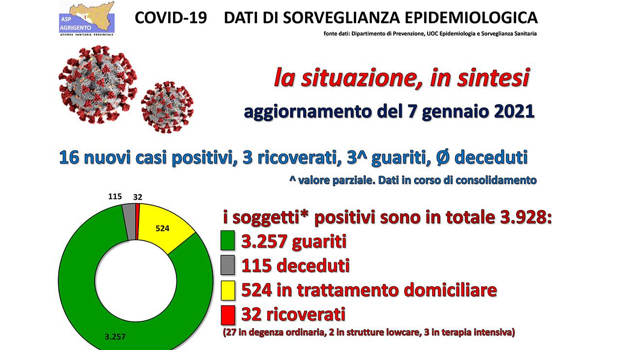 Covid, Sciacca 9 guariti e scende a 25 positivi. Menfi 70 positivi e Agrigento 79