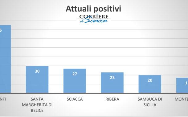 Covid, nel nostro circondario quasi un terzo dei positivi della provincia