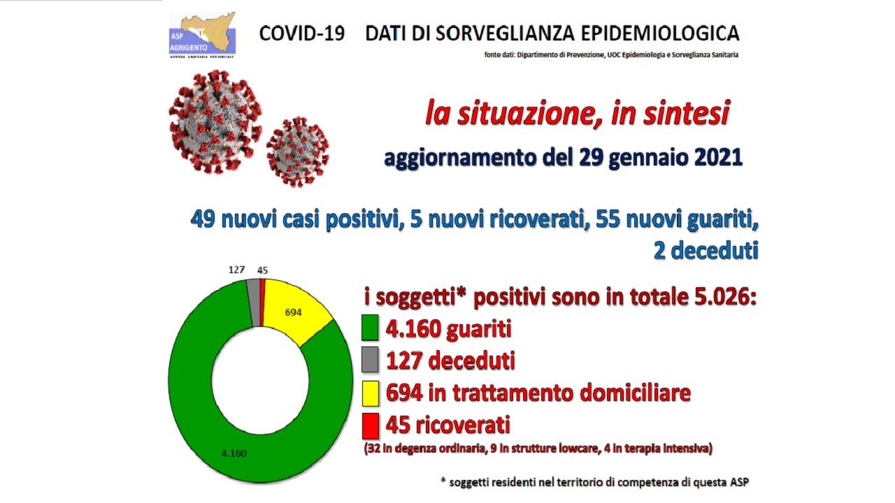 Covid, report Asp: anche oggi i guariti più dei nuovi contagi