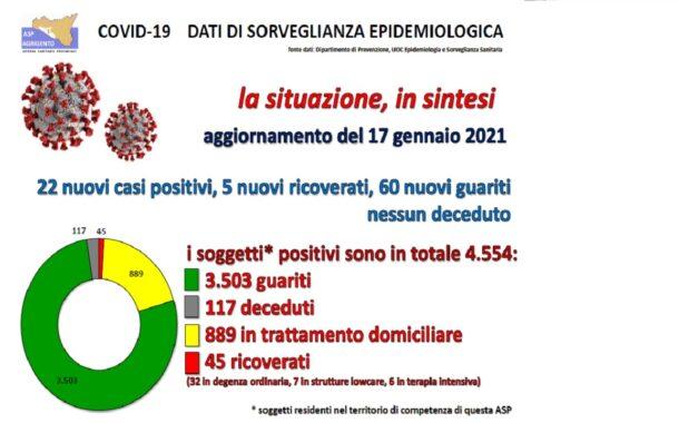 Report Covid Asp Agrigento: 22 nuovi casi e 50 guarigioni