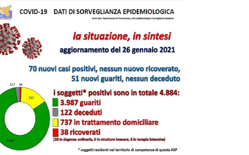 Bollettino Asp: 70 nuovi casi, + 11 a Sciacca