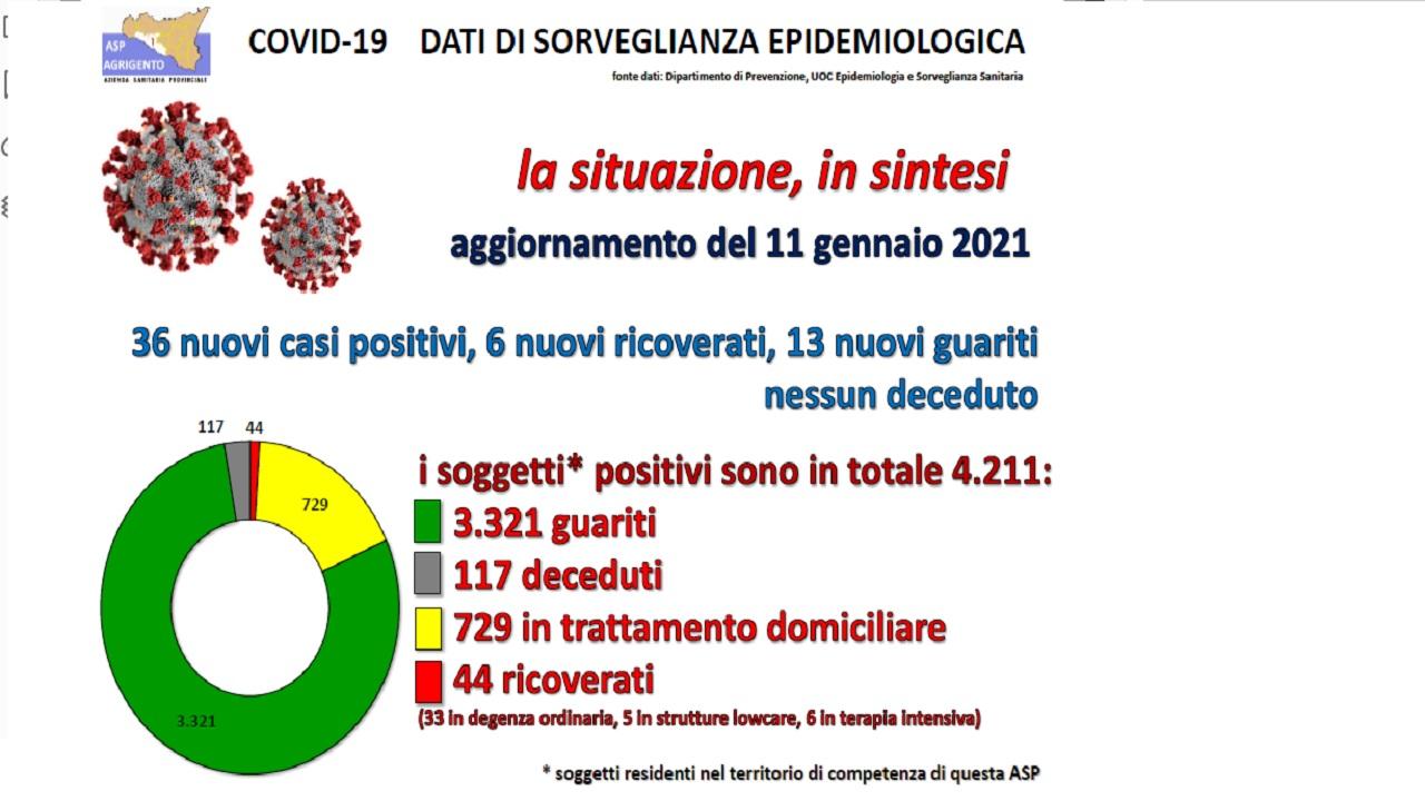 Covid, report Asp: aumentano i ricoveri, 37 in ospedale a Sciacca e Agrigento