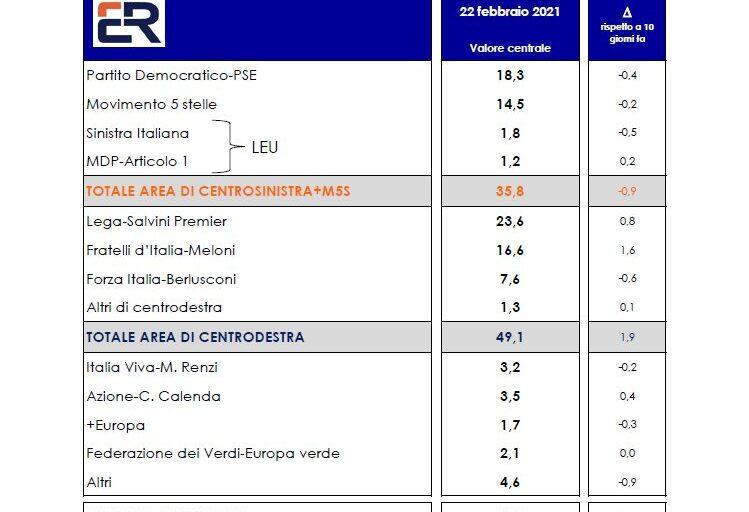 Sondaggio Euromedia per Italpress, Centrodestra avanti di 13 punti