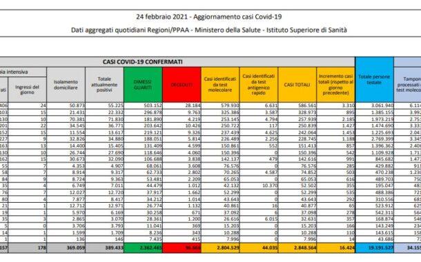 Coronavirus, 16.424 nuovi casi e 318 decessi in 24 ore