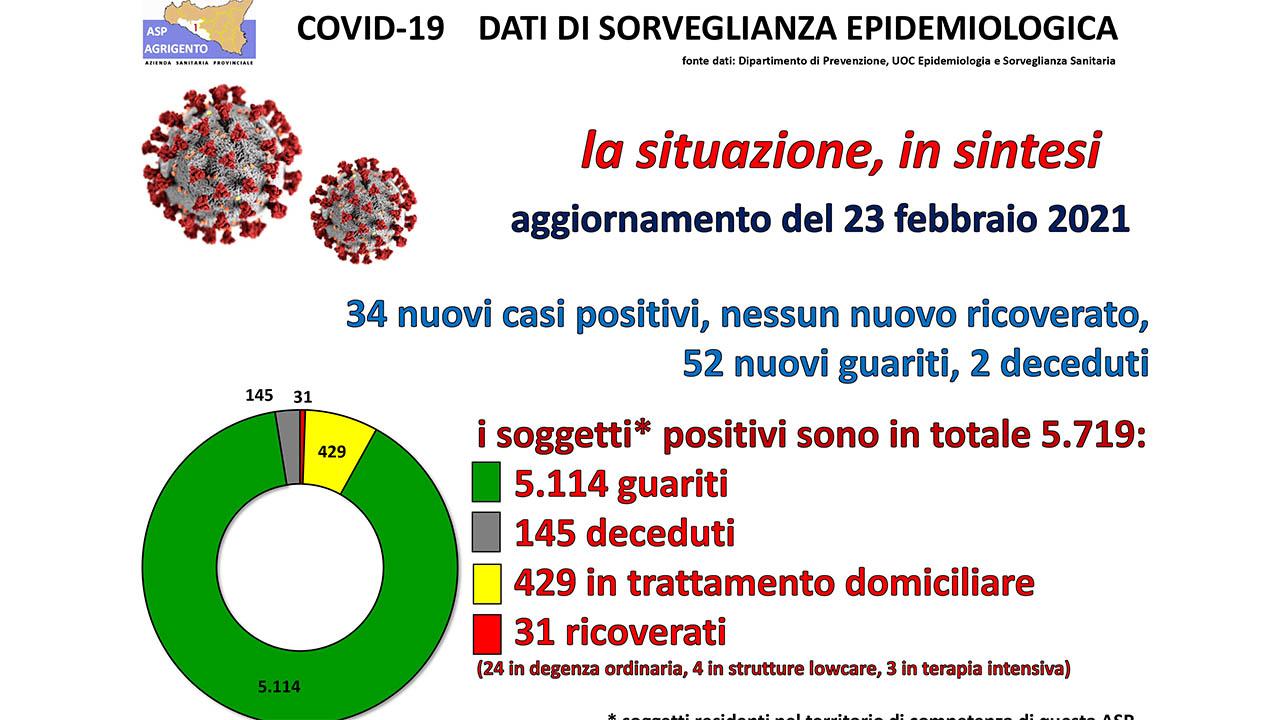 Covid, in provincia 34 nuovi casi e 52 guariti. Anche 2 decessi
