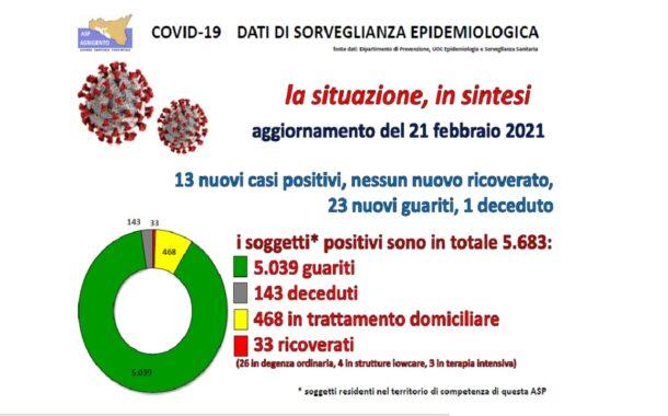 Coronavirus, il bollettino Asp: Nessun ricovero, Menfi e Sambuca inseguono il