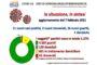 Coronavirus, 11.641 nuovi casi e 270 decessi in 24 ore