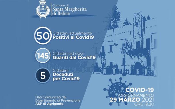 Covid, a Santa Margherita Belice + 20 casi rispetto a ieri e schizza 50