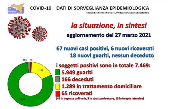 Report Asp, 67 nuovi casi su 362 tamponi. Ribera 133, Sciacca 91