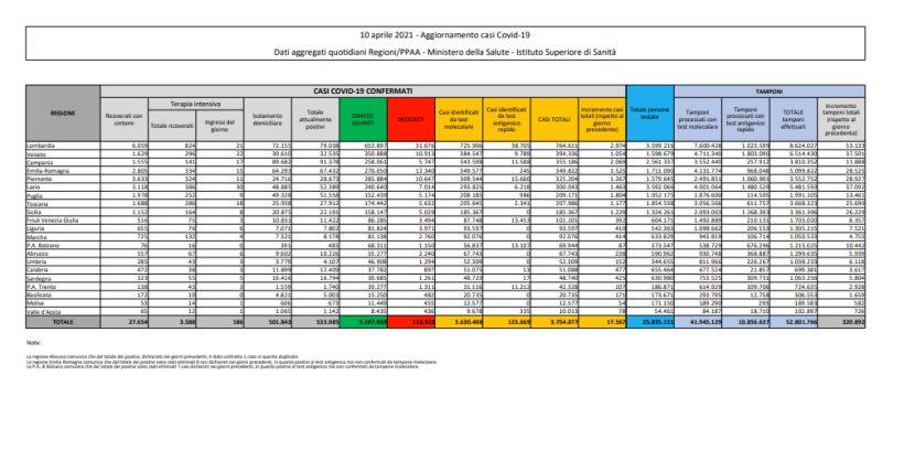 Coronavirus, 17.567 nuovi positivi e 344 decessi nelle ultime 24 ore