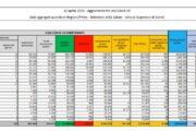 Coronavirus, 9.789 nuovi casi e 358 decessi in 24 ore