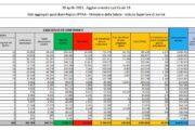 Coronavirus, 12.074 nuovi casi e 390 decessi in 24 ore