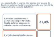 Sondaggi, per 56% italiani inaccettabile aziende falliscano per Covid
