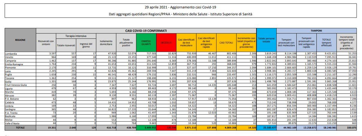 Coronavirus, 14.320 nuovi casi e 288 decessi in 24 ore