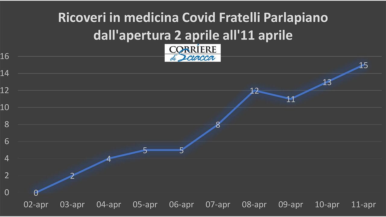 Ribera, in nove giorni i ricoveri covid al Fratelli Parlapiano hanno occupato il 94% dei posti letto
