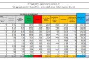 Coronavirus, 11.807 nuovi casi e 258 decessi in 24 ore