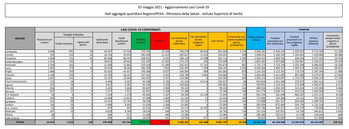 Coronavirus, 10.554 nuovi casi e 207 decessi in 24 ore