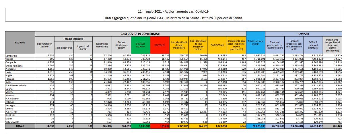 Covid, 6.946 nuovi casi e 251 decessi in 24 ore