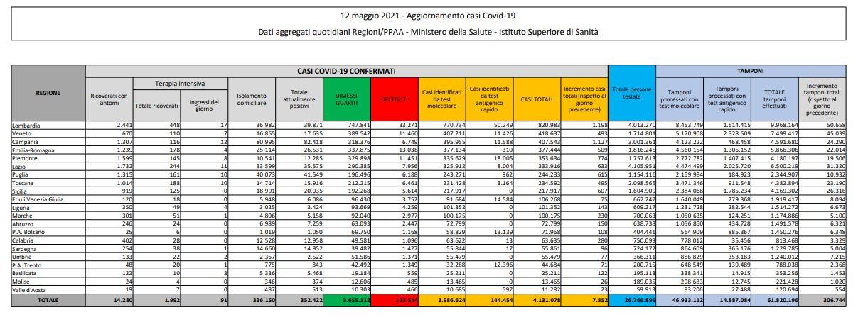 Coronavirus, 7.852 nuovi casi e 262 decessi in 24 ore