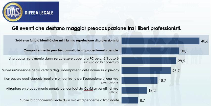 Covid, 64% liberi professionisti teme mancato pagamento fatture