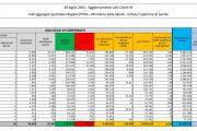 In italia 6.619 nuovi contagiati e 18 decessi, salgono i ricoveri
