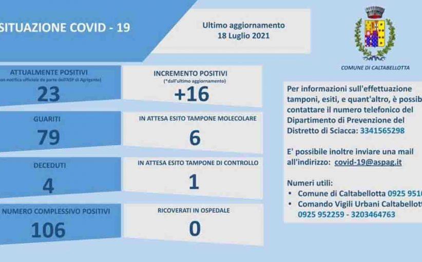 Caltabellotta, 16 nuovi casi di Covid: adesso i contagiati sono 23