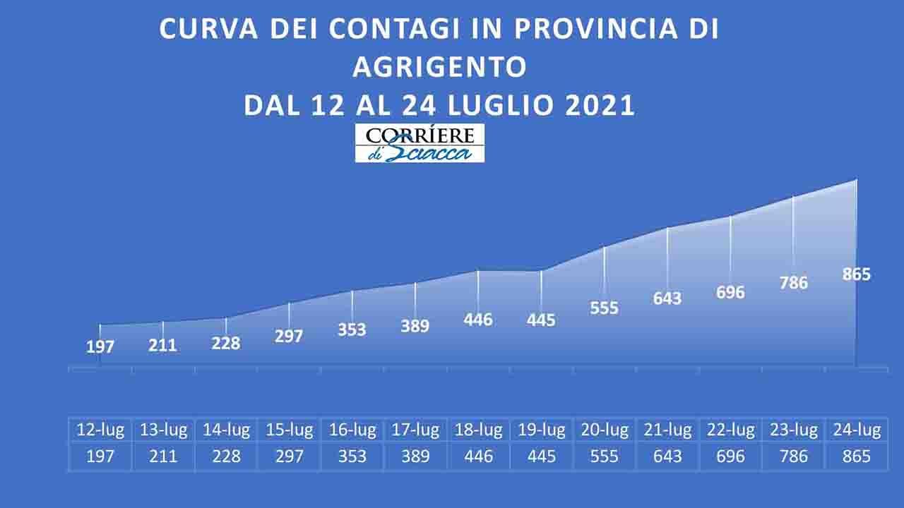 Covid, nella nostra provincia in 13 giorni quadruplicati i contagiati e triplicati i ricoveri
