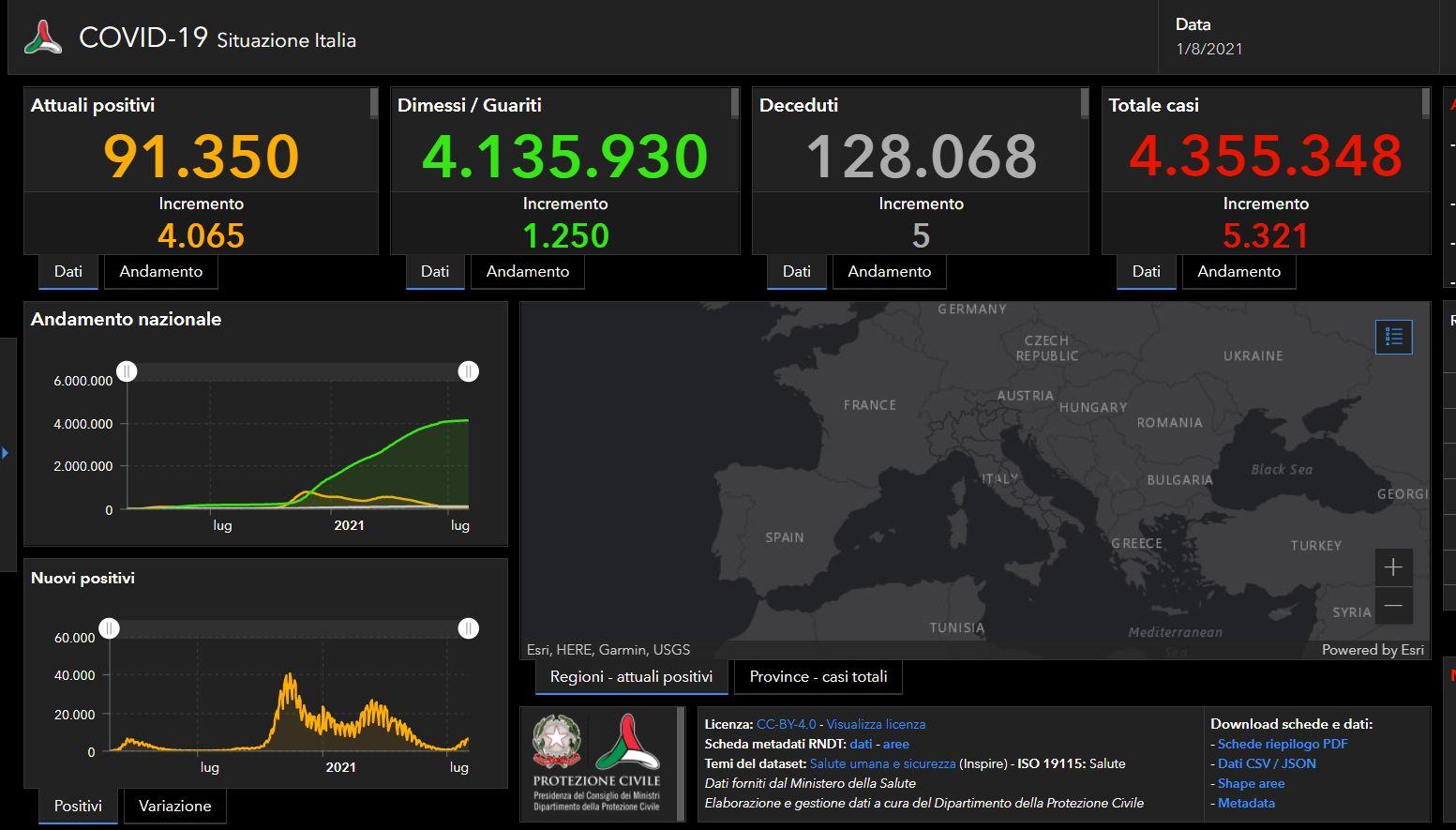 Covid, 5321 nuovi casi in Italia. Cinque vittime nelle ultime ore