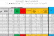 Registrati 2.407 nuovi casi di Covid e 44 decessi