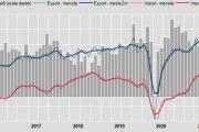 Commercio estero, export settembre -1,1%